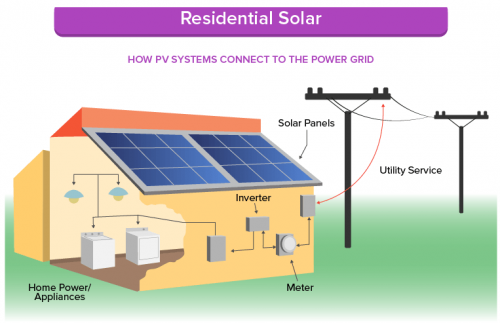 Residential-Solar-System-Connection