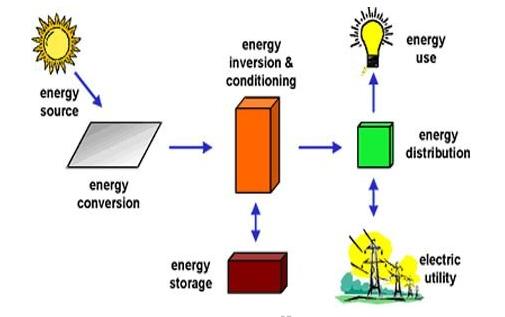 Solar-Energy-Process