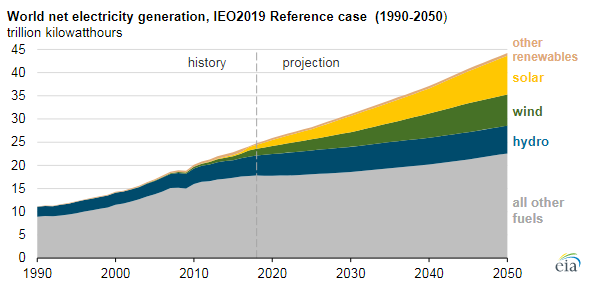Electricity-generation-projection